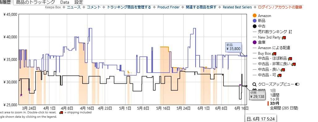 ソニー SONY WH-1000XM2 B Amazonグラフ