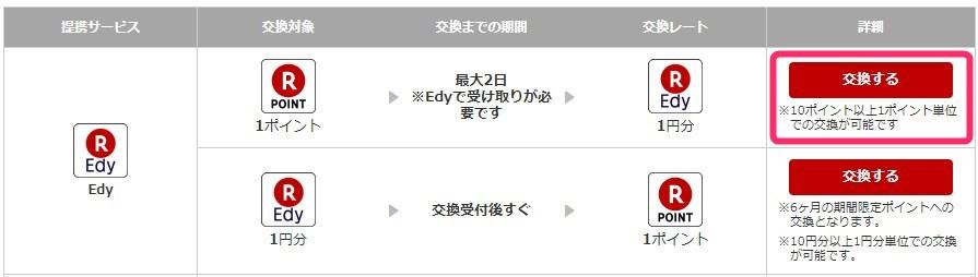 楽天ポイント→楽天Edy交換